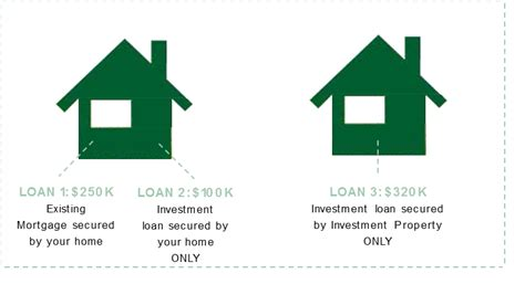 pros and cons of home equity loans what 39 s the difference between 39 stand alone 39 and 39 cross