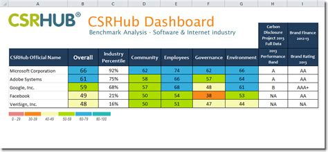 data transfer policy templat corporate social responsibility and sustainability reports