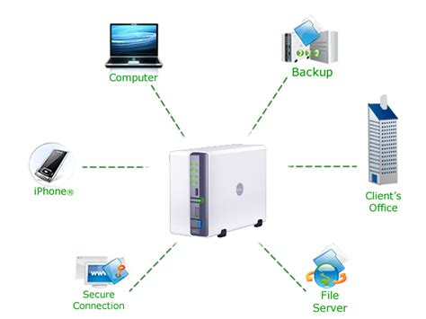 nas network setup london network attached storage