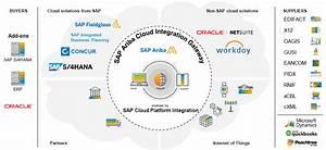 Sap Ariba Integration Using Cloud Integration Gateway