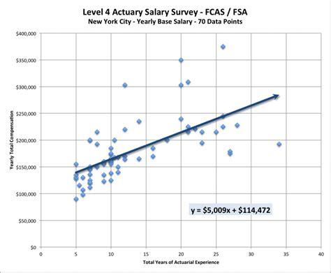 An Actuary Salary