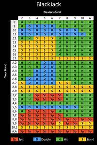 Blackjack Strategy Chart  U0026 Bonuses