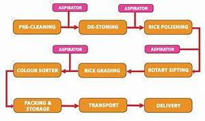 Process Flow Diagram Rice Mill