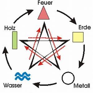 Feng Shui Wasser : die bedeutung der f nf elemente im feng shui holz feuer erde metall wasser ~ Indierocktalk.com Haus und Dekorationen