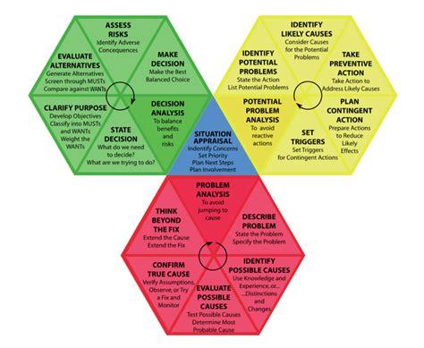 decision making methodology template kepner tregoe 174 brendan martin