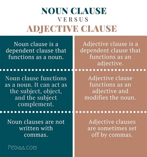 Resume Adjective Clause by Independent Clause And Dependent Clause Worksheet