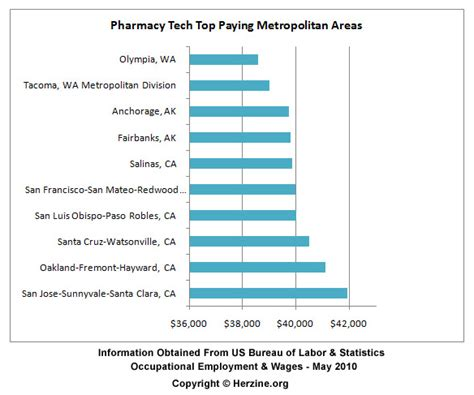 Certified Pharmacy Technician Salary by Pharmacy Technician Pay