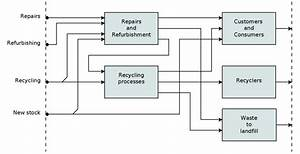 Our Recycling Process