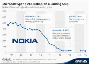 Microsoft Corporation (NASDAQ:MSFT), Nokia Corporation ...
