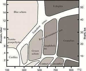 Distribution Diagram For Metamorphic Facies In The Pt Coordinates