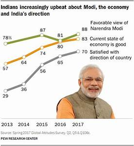Three Years In, Modi Remains Very Popular Broad public ...