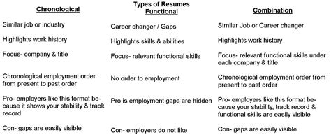 Types Of Resume by Different Types Of Resume Exles Resume Format