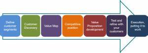 7 steps to develop your value proposition