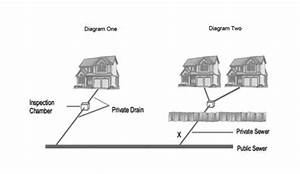 Drainage Guide