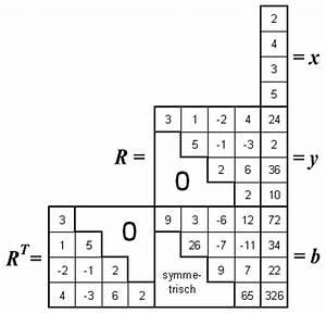 Eigenwert Matrix Berechnen : cholesky verfahren ~ Themetempest.com Abrechnung