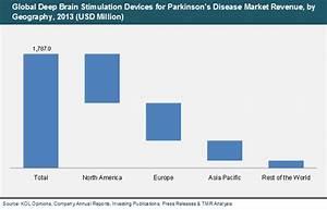 Global Deep Brain Stimulation Devices for Parkinson's ...