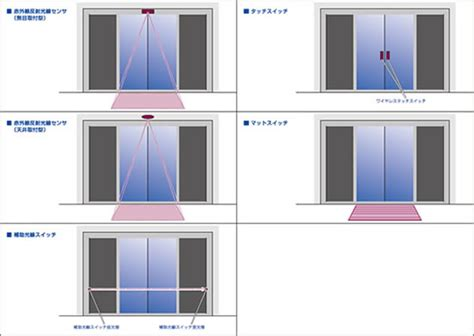 front door 自動ドア センサー 自動ドア修理 保守なら台東区の城東ドアフロント