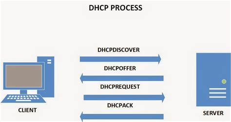 pc de bureau puissant port dhcp 28 images how to set up static dhcp so your
