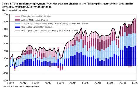 bureau of statistics united states philadelphia area employment february 2017 mid