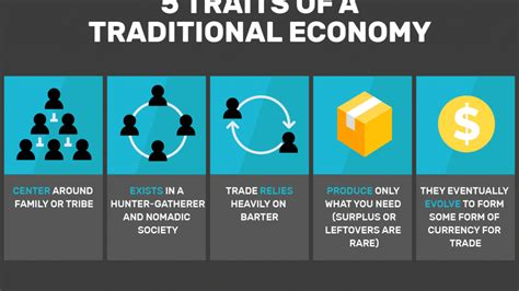 Traditional Economy: State Its Pros And Cons   Finance Shed