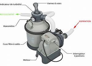 Filtre à Sable Intex : filtre a sable pompe 4 m h pour piscine intex jardideco ~ Dailycaller-alerts.com Idées de Décoration