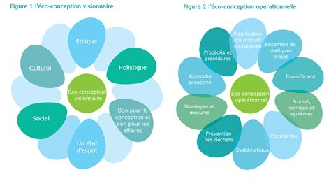 Design Definition by D 233 Finition De L 233 Co Conception P 244 Le Eco Conception