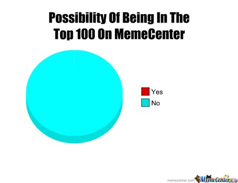 100 Best Memes - top 100 by thisistooeasy meme center