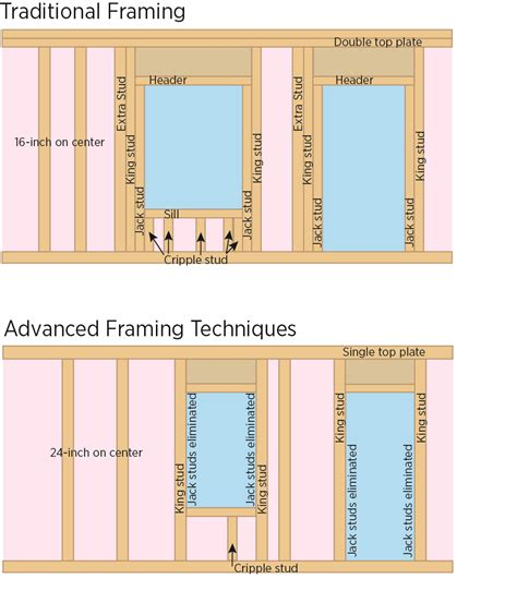 advanced framing minimal framing at doors and windows