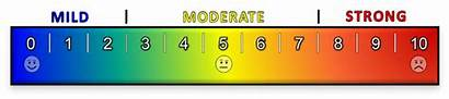 Scale Pain Scales Chart Feeling Reliable Pediatric