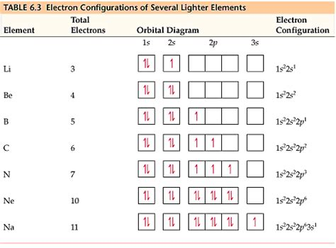 atomic size  neon greater    sodium