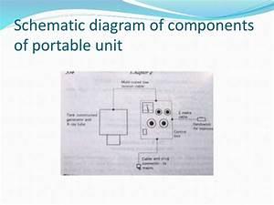 Mobile  U0026 Portable Radiography