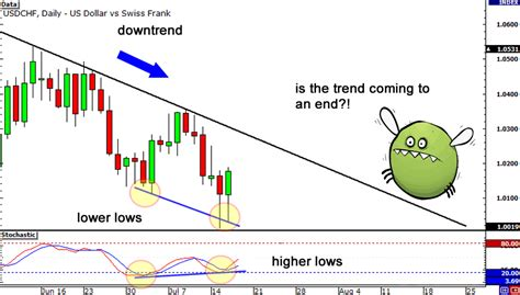 divergence template how to trade divergences in forex babypips