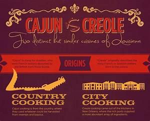 Louisiana Cooking: Cajun or Creole?