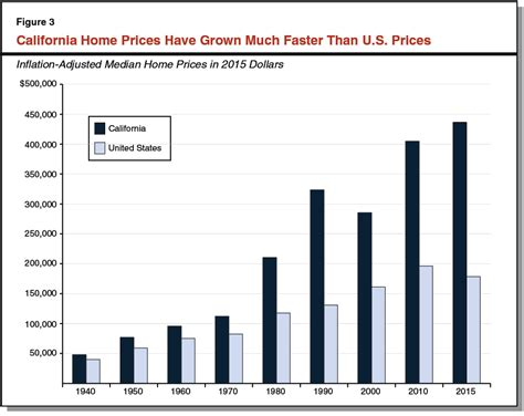 californias high housing costs   consequences