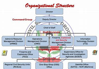 Organizational Structure Pnp Chart Philippines Security Republic