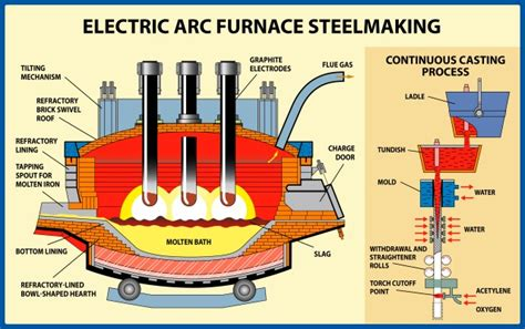 electric arc furnace history uhp concept part