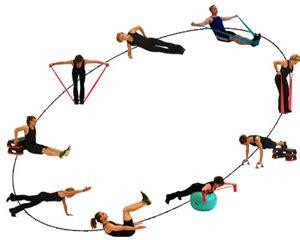 Bauch Weg Effektives Zirkeltraining Für Bauch Und Taille
