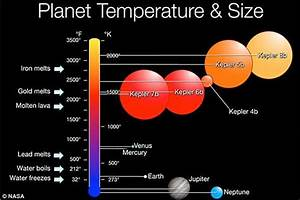 Nasa's space telescope Kepler finds five new planetary ...
