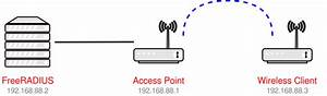 Manual Wireless Peap Client With Freeradius