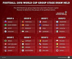 Football: 2018 World Cup group stage draw held