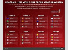 Football 2018 World Cup group stage draw held