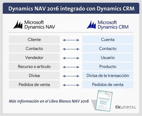 Microsoft Dynamics Crm Consultant Resume by 100 Nuevos Cambios En Microsoft Dynamics Microsoft
