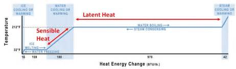 greater then less then heat energy flows in buildings sustainability workshop
