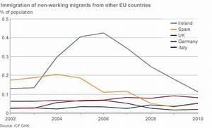 Q&A: What benefits can EU migrants get? - BBC News