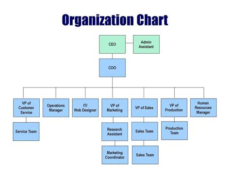 Interior Design Organizational Chart