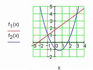 Schnittpunkt Zweier Parabeln Berechnen : l sungen grundaufgaben f r lineare und quadratische funktionen i ~ Themetempest.com Abrechnung