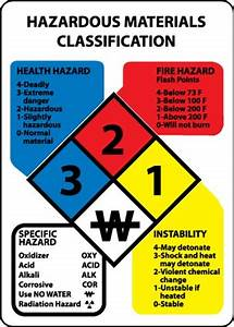 hazardous materials classification sign With hazardous chemical labels signs