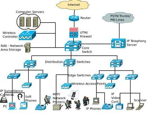basic enterprise lan network architecture block