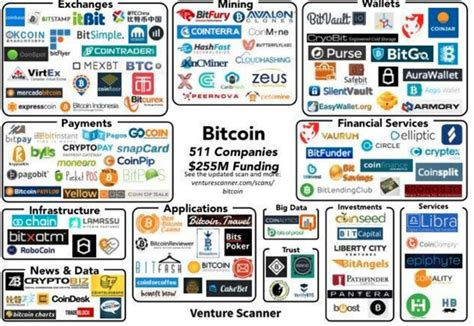 companies that use bitcoin tradersdna resources for traders investors for forex