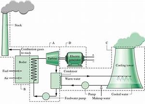 Geothermal Power Plant Block Diagram